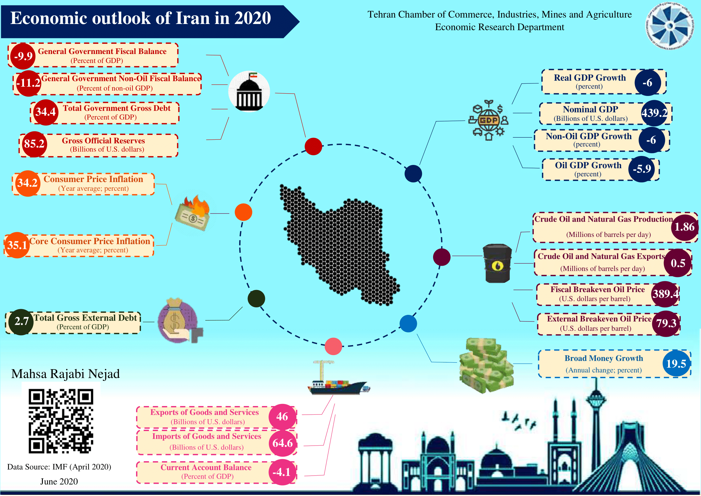 Economic outlook of Iran in 2020