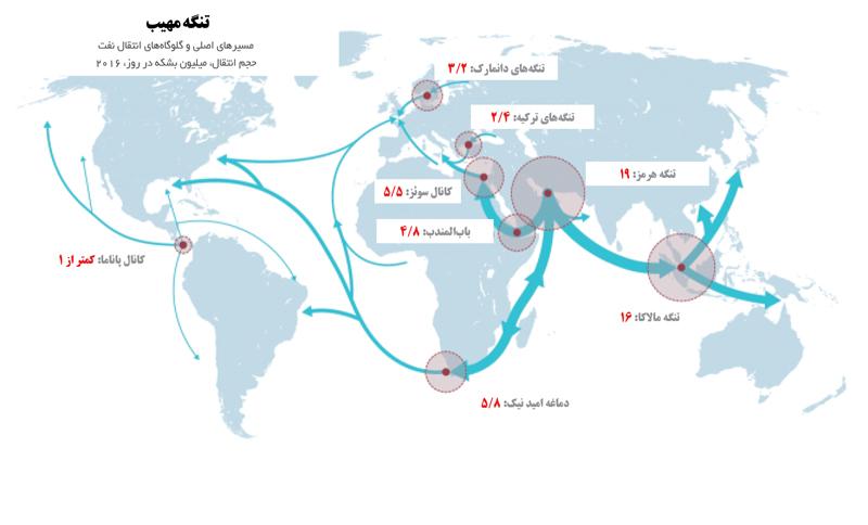 اختلال در بازار نفت کوتاهمدت است